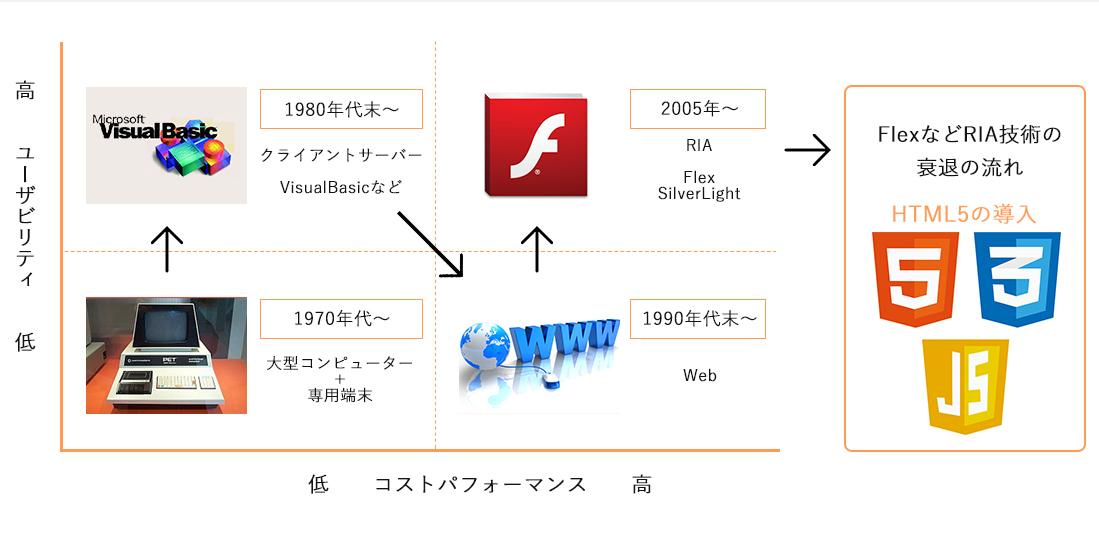 Flex→HTML5自動変換サービス