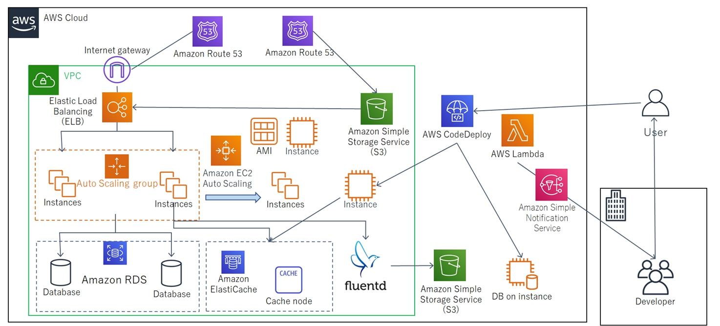 EC-CUBEへのリプレイスに伴い、TV紹介等で発生する突然の高負荷に耐えうるAutoScaling構成のECサイトを構築しました。また、AWS CodeDeployをフル活用したデプロイ方式の自動化により、開発・運用コストを削減しました。